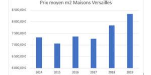 Prix Moyen m2 Maison Versailles