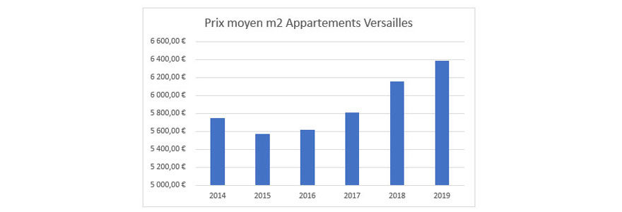 Prix Moyen m2 Appartement Versailles
